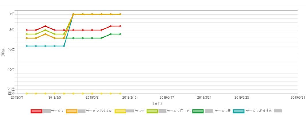 飲食店・ラーメン屋のMEO対策キーワード順位チャート