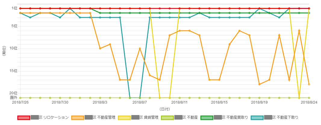 不動産会社のMEO対策キーワード順位チャート